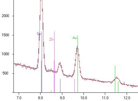 EDX spectrum with reconstruction after evaluation