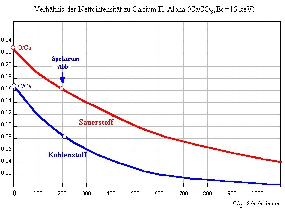 CO2 icing curve for EDX spectrometry